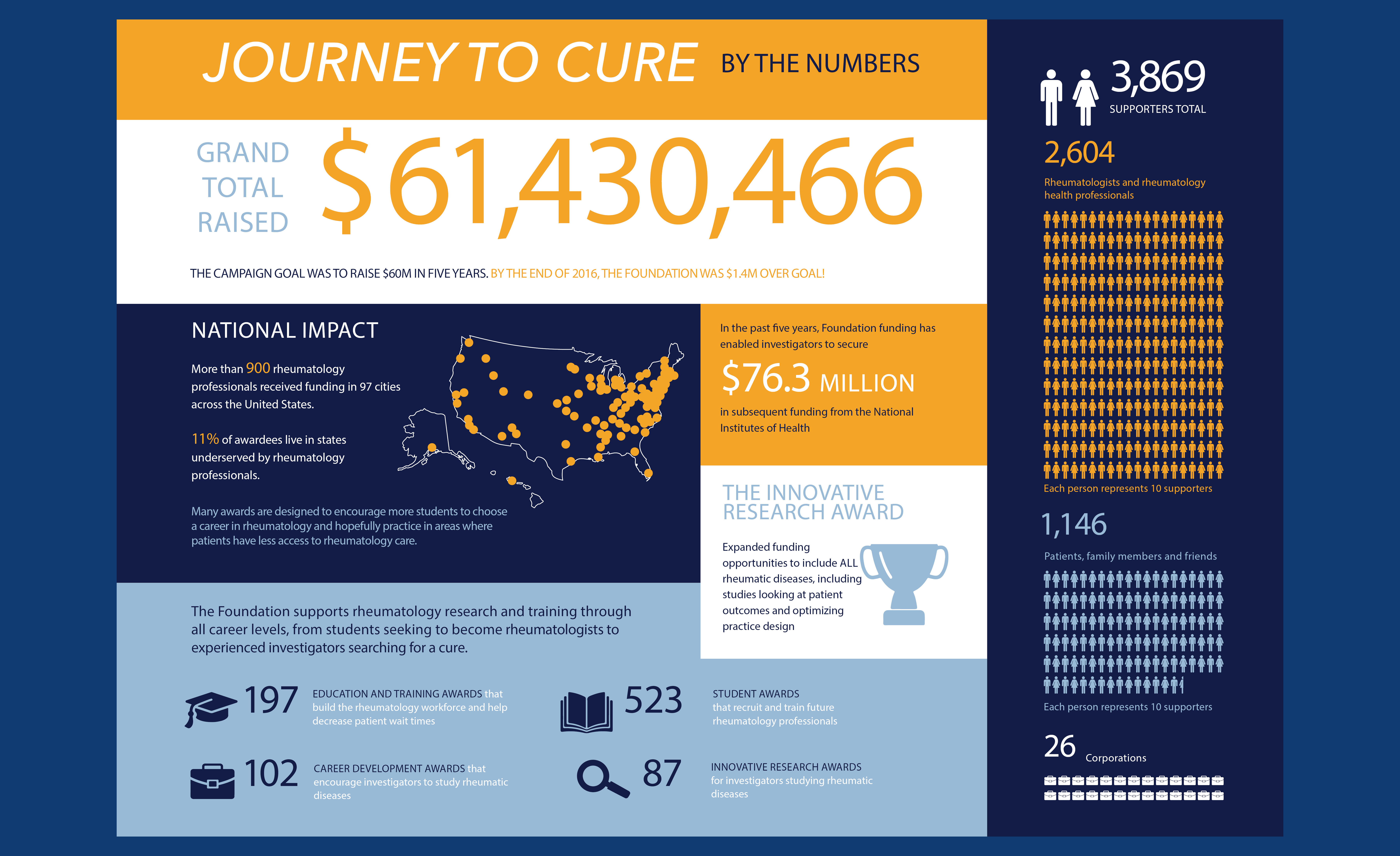 An infographic that shows where and how Journey to Cure donations are being used to improve care.