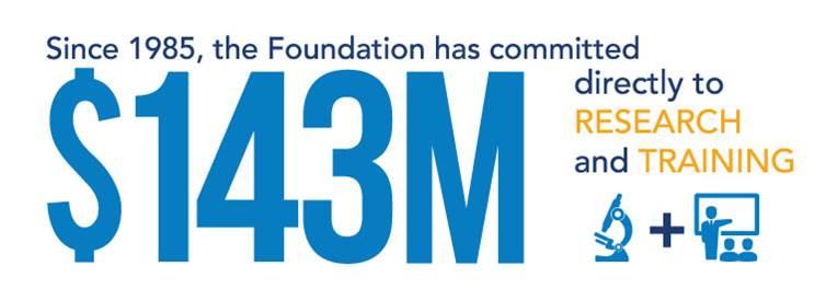 $143 million logo for Rheumatology Research Foundation's contribution to rheumatoid arthritis funding.