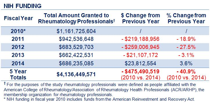 A chart representing the fall in federal funding for rheumatoid arthritis research.